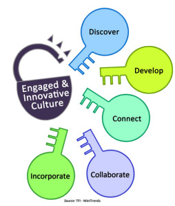 5 Keys to an Engaged and Innovative Culture